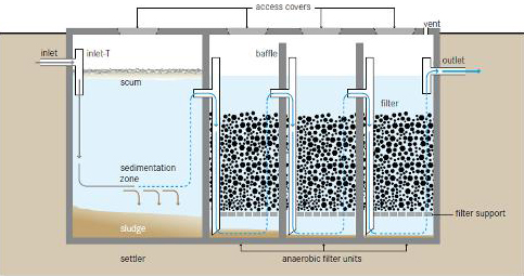 Anaerobic Digestion Wastewater Treatment In Pune