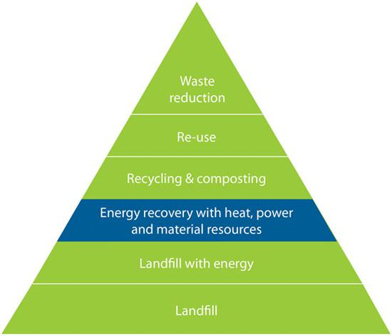 waste to energy projects in pune